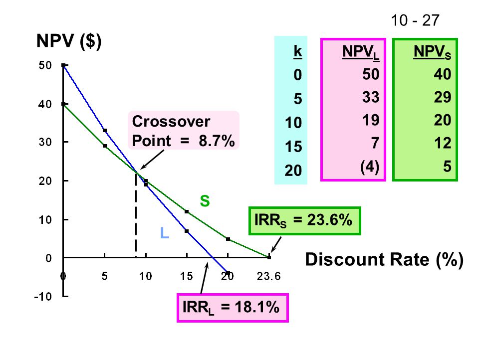 10 - 27 NPV ($) Discount Rate (%) IRR L = 18.1% IRR S = 23.6% Crossover Point = 8.7% k 0 5 10 15 20 NPV L 50 33 19 7 (4) NPV S 40 29 20 12 5 S L
