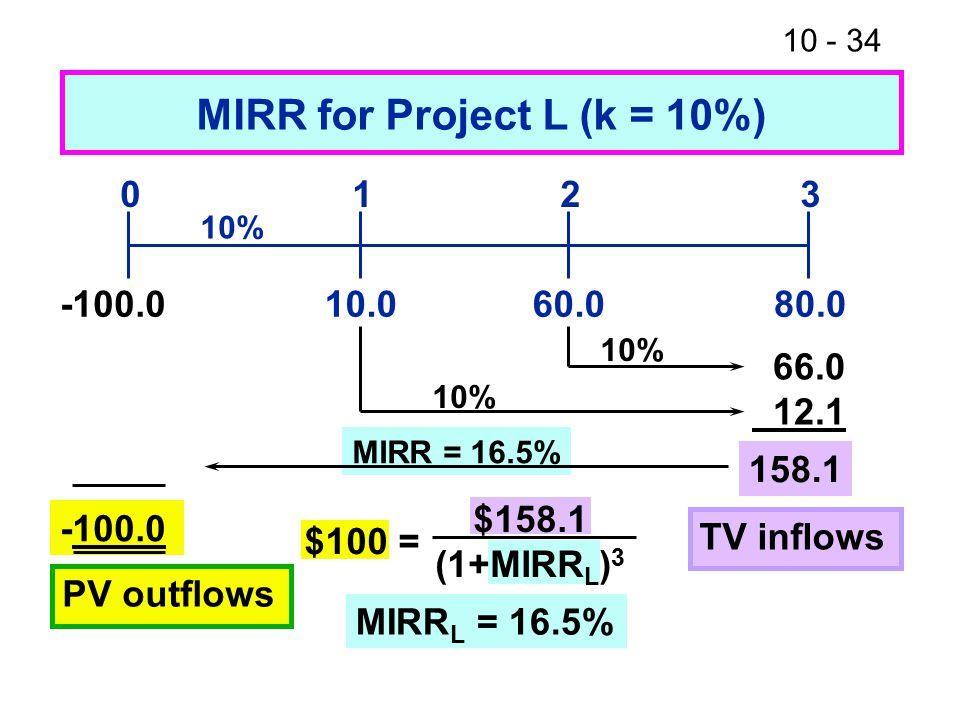 10 - 34 MIRR = 16.5% 10.080.060.0 0123 10% 66.0 12.1 158.1 MIRR for Project L (k = 10%) -100.0 10% TV inflows -100.0 PV outflows MIRR L = 16.5% $100 =
