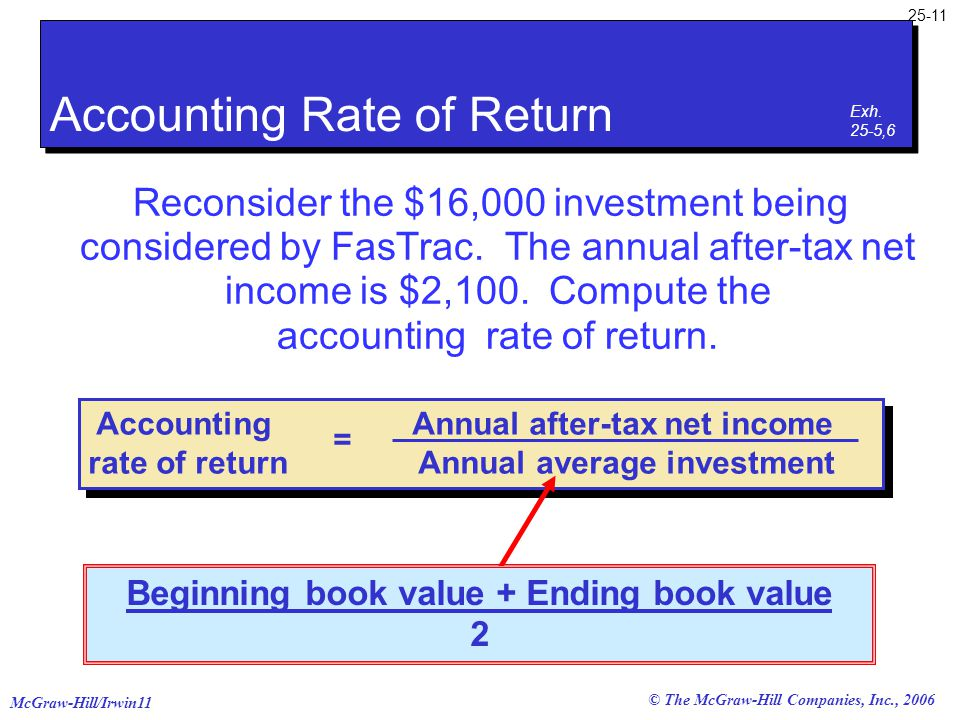 McGraw-Hill/Irwin11 25-11 © The McGraw-Hill Companies, Inc., 2006 Accounting Annual after-tax net income rate of return Annual average investment = Re