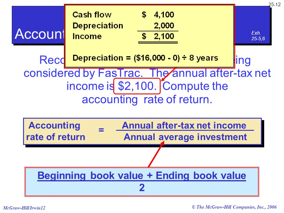 McGraw-Hill/Irwin12 25-12 © The McGraw-Hill Companies, Inc., 2006 Accounting Annual after-tax net income rate of return Annual average investment = Re