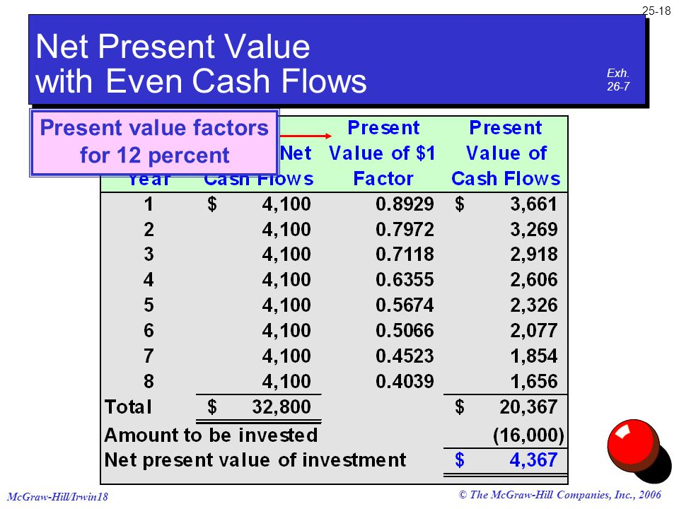 McGraw-Hill/Irwin18 25-18 © The McGraw-Hill Companies, Inc., 2006 Present value factors for 12 percent Net Present Value with Even Cash Flows Exh. 26-