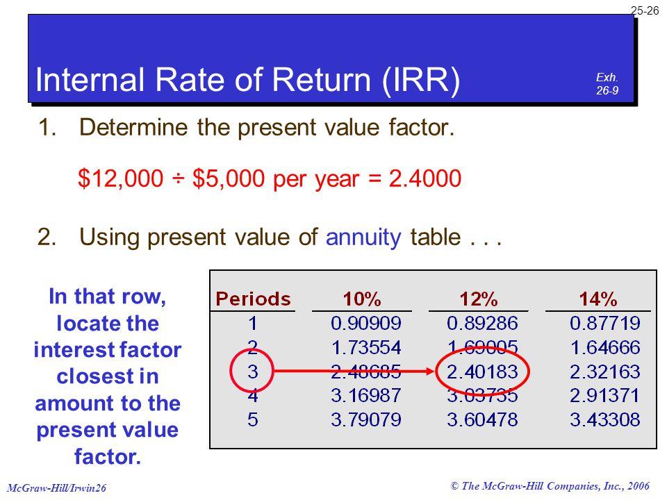McGraw-Hill/Irwin26 25-26 © The McGraw-Hill Companies, Inc., 2006 In that row, locate the interest factor closest in amount to the present value facto