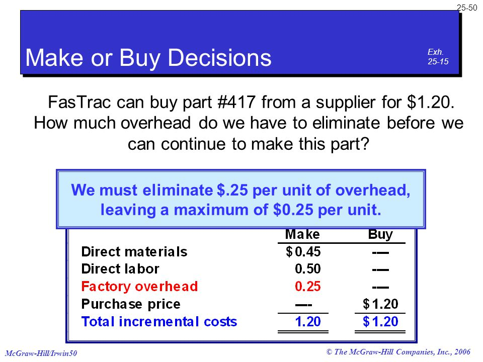 McGraw-Hill/Irwin50 25-50 © The McGraw-Hill Companies, Inc., 2006 FasTrac can buy part #417 from a supplier for $1.20. How much overhead do we have to
