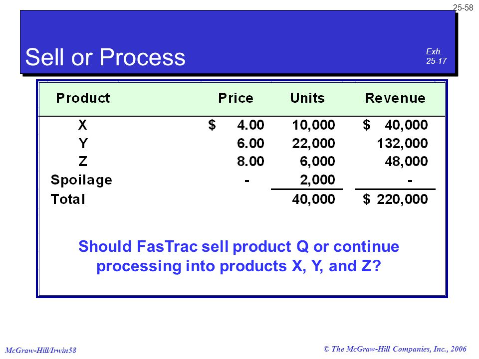 McGraw-Hill/Irwin58 25-58 © The McGraw-Hill Companies, Inc., 2006 Should FasTrac sell product Q or continue processing into products X, Y, and Z? Sell