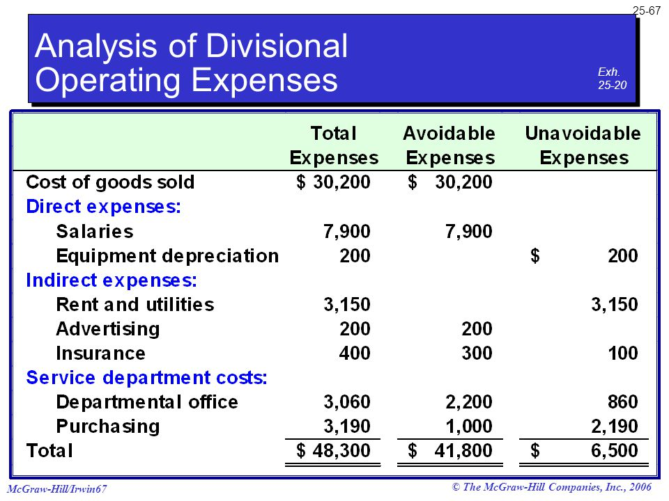 McGraw-Hill/Irwin67 25-67 © The McGraw-Hill Companies, Inc., 2006 Analysis of Divisional Operating Expenses Exh. 25-20