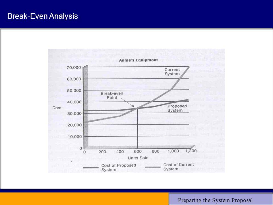 Preparing the System Proposal Break-Even Analysis