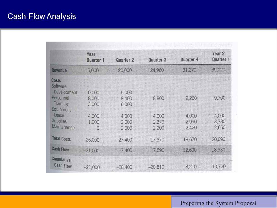 Preparing the System Proposal Cash-Flow Analysis