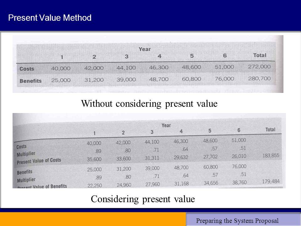 Preparing the System Proposal Present Value Method Without considering present value Considering present value