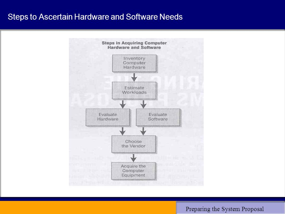 Preparing the System Proposal Steps to Ascertain Hardware and Software Needs