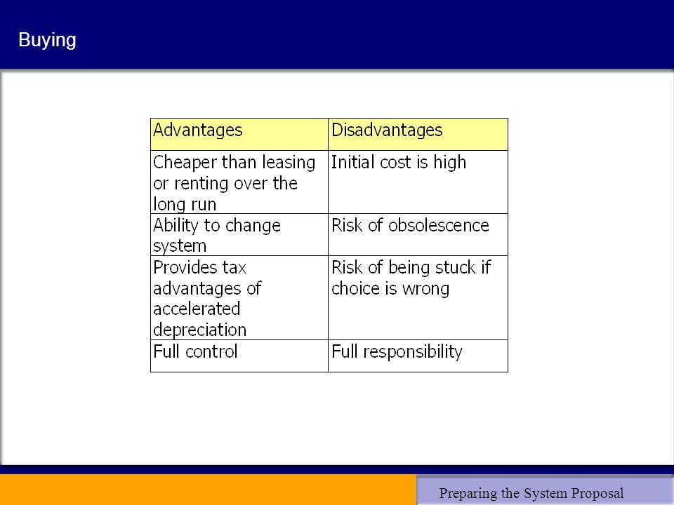 Preparing the System Proposal Buying
