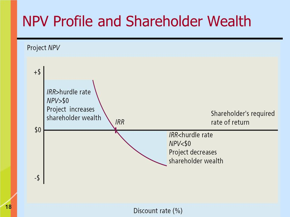 18 NPV Profile and Shareholder Wealth
