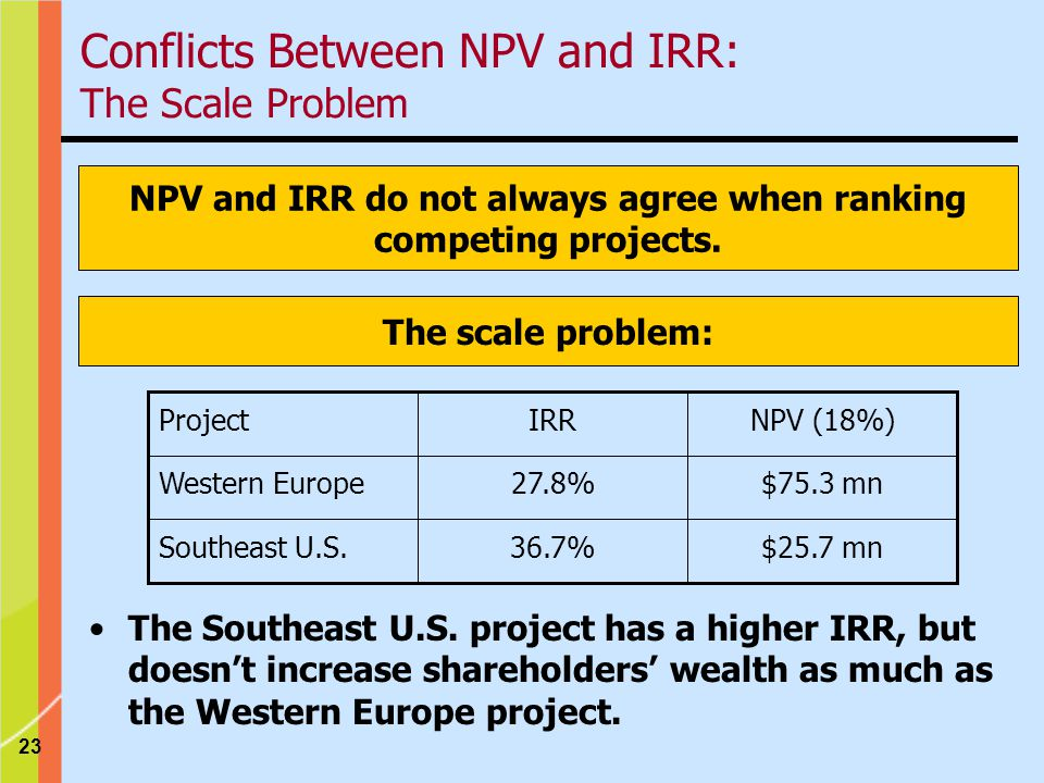 23 NPV and IRR do not always agree when ranking competing projects.