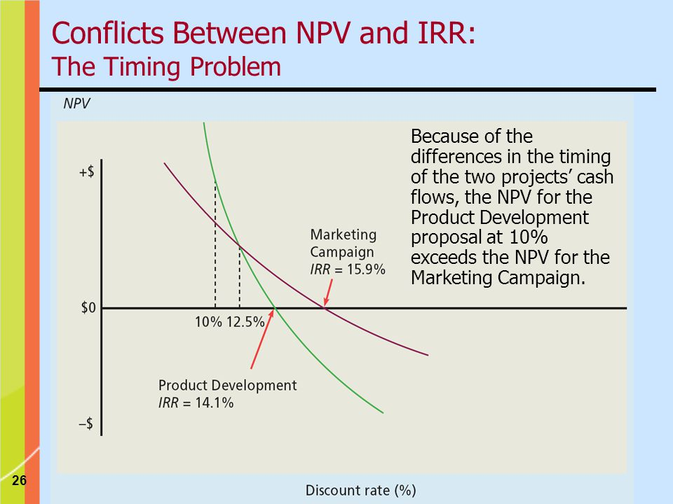 26 Conflicts Between NPV and IRR: The Timing Problem Because of the differences in the timing of the two projects' cash flows, the NPV for the Product Development proposal at 10% exceeds the NPV for the Marketing Campaign.