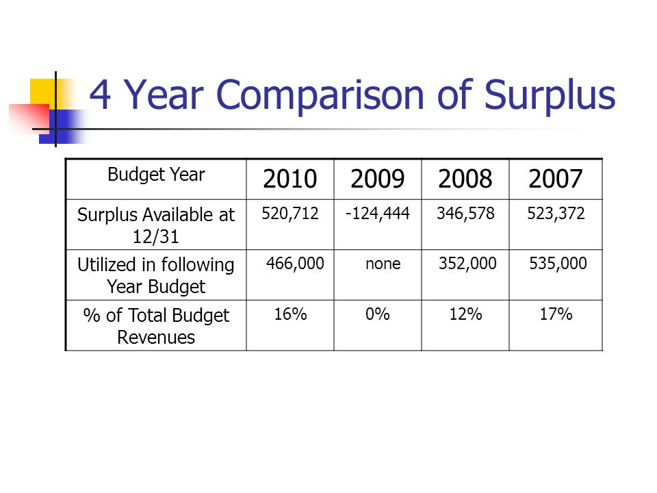 4 Year Comparison of Surplus Budget Year 2010200920082007 Surplus Available at 12/31 520,712-124,444346,578523,372 Utilized in following Year Budget 4