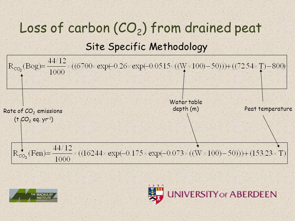 Loss of carbon (CO 2 ) from drained peat Site Specific Methodology Rate of CO 2 emissions (t CO 2 eq.