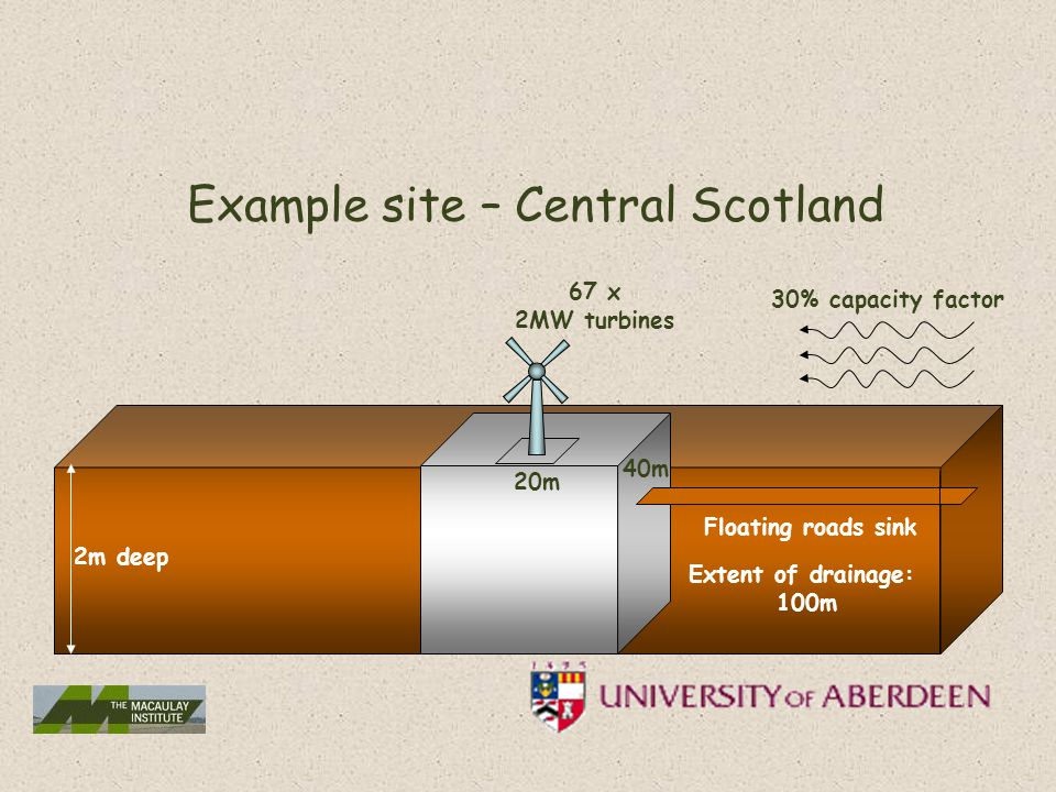 2m deep 15m 20m 40m Extent of drainage: 100m Floating roads sink Example site – Central Scotland 67 x 2MW turbines 30% capacity factor