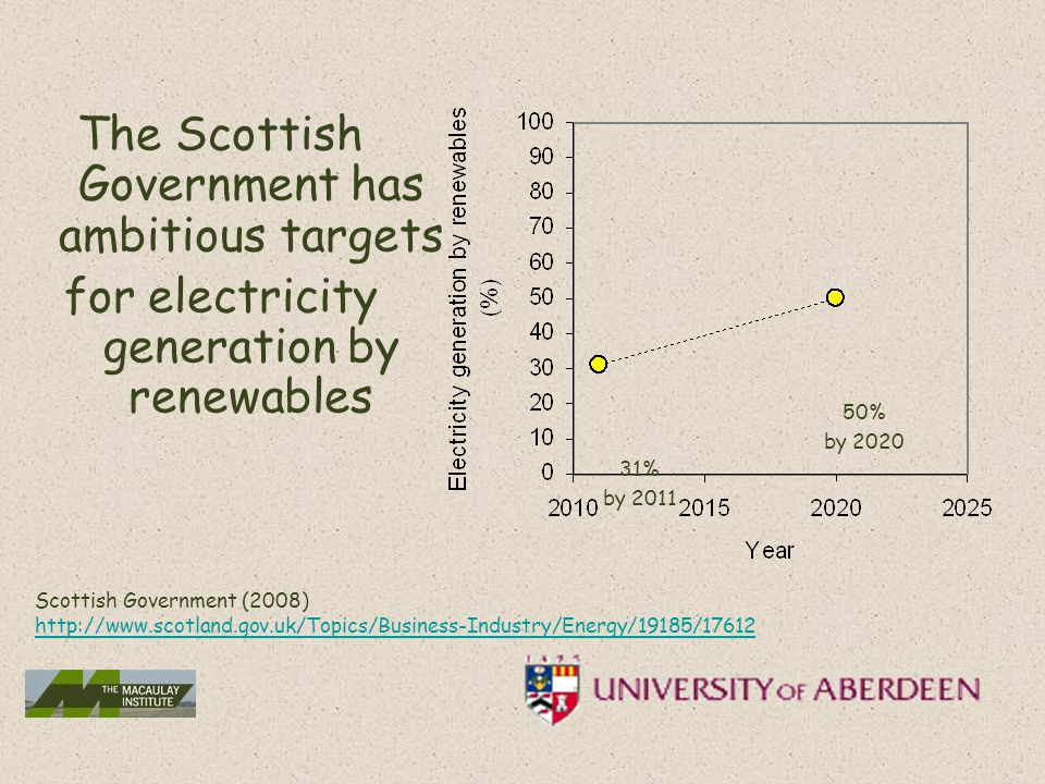 The Scottish Government has ambitious targets for electricity generation by renewables 31% by 2011 50% by 2020 Scottish Government (2008) http://www.scotland.gov.uk/Topics/Business-Industry/Energy/19185/17612