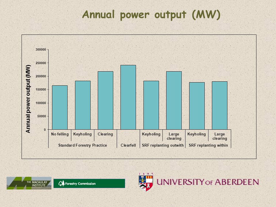 Annual power output (MW)