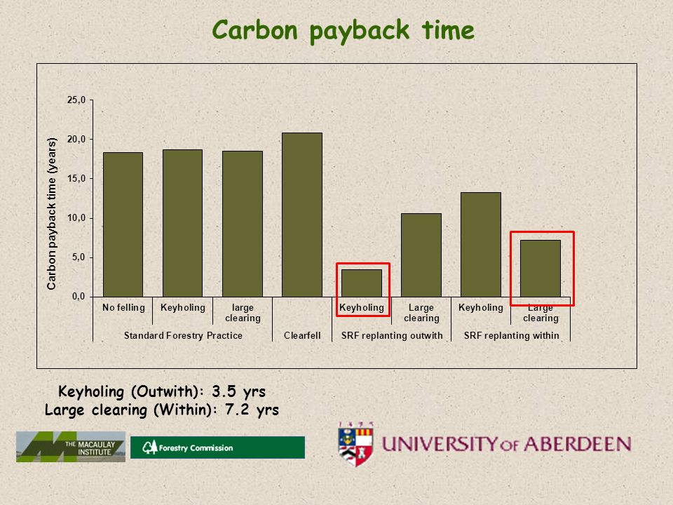 Carbon payback time Keyholing (Outwith): 3.5 yrs Large clearing (Within): 7.2 yrs