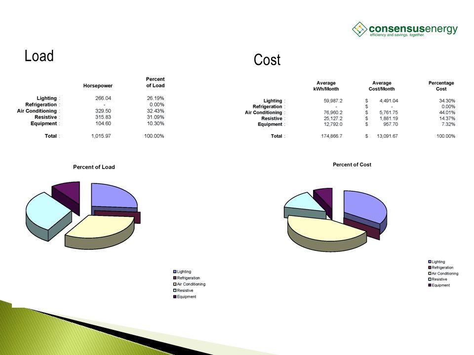 Load Cost