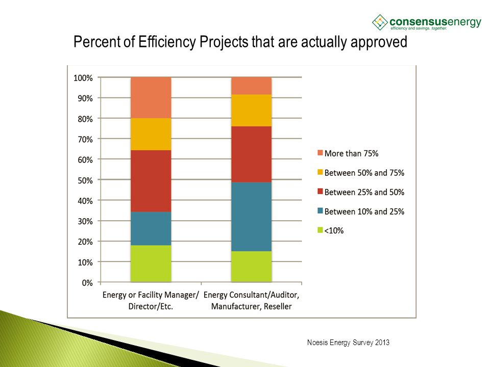 AECS, LLC Percent of Efficiency Projects that are actually approved Noesis Energy Survey 2013