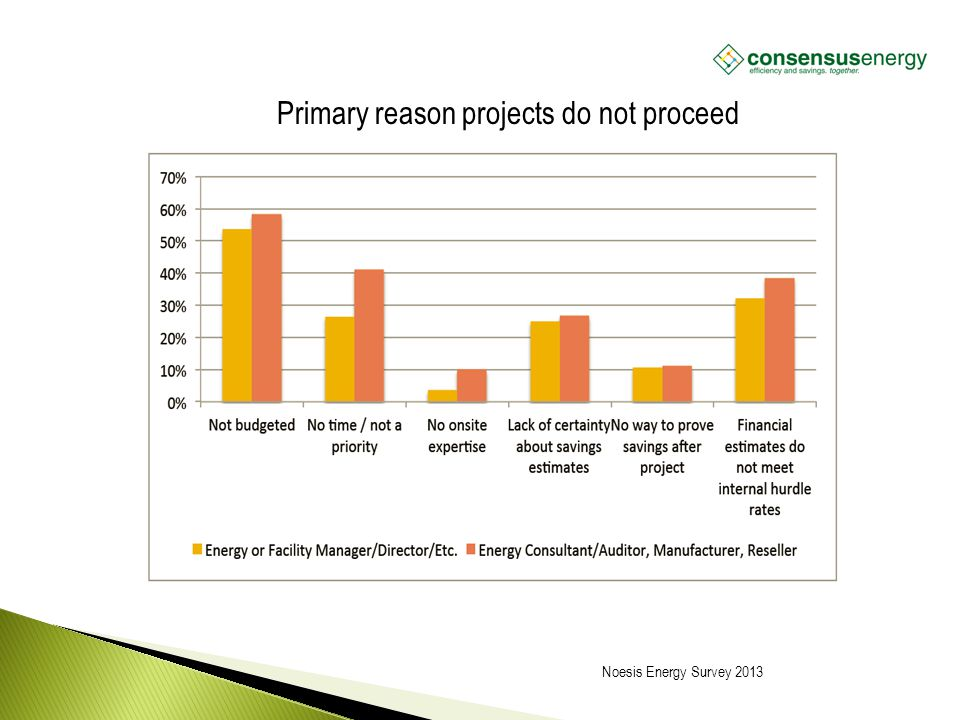 AECS, LLC Primary reason projects do not proceed Noesis Energy Survey 2013