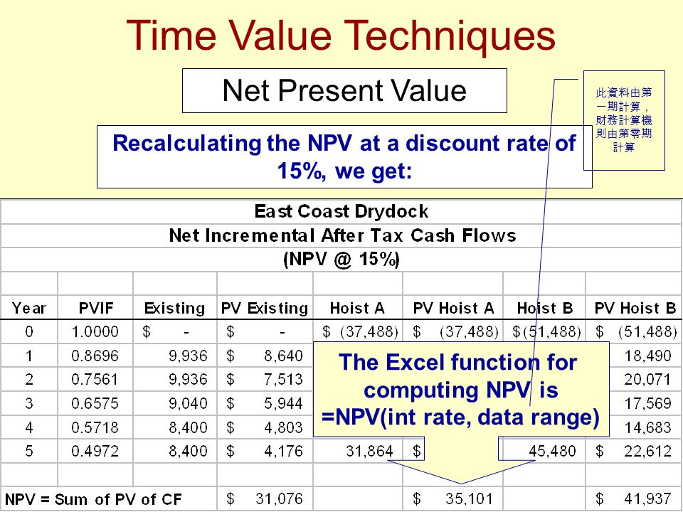 Time Value Techniques Recalculating the NPV at a discount rate of 15%, we get: Net Present Value The Excel function for computing NPV is =NPV(int rate, data range) 此資料由第 一期計算, 財務計算機 則由第零期 計算
