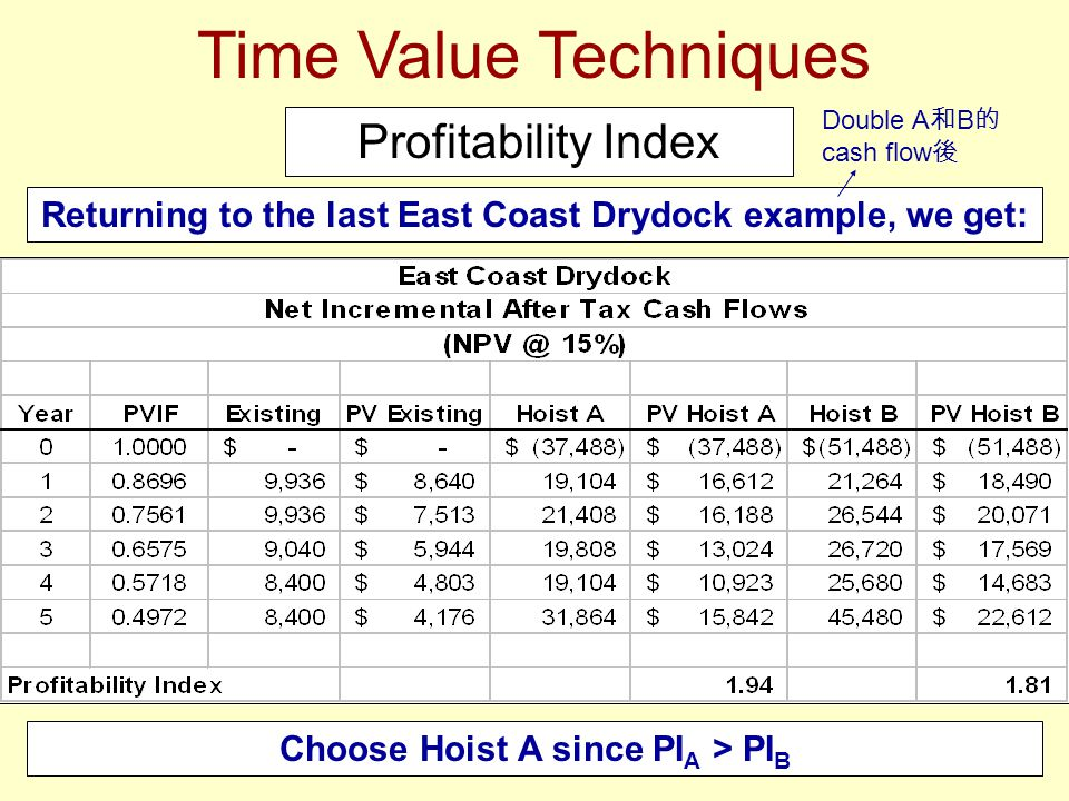 Time Value Techniques Profitability Index Returning to the last East Coast Drydock example, we get: Choose Hoist A since PI A > PI B Double A 和 B 的 cash flow 後