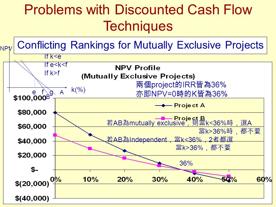 Problems with Discounted Cash Flow Techniques Conflicting Rankings for Mutually Exclusive Projects 36% 兩個 project 的 IRR 皆為 36% 亦即 NPV=0 時的 K 皆為 36% 若 AB 為 mutually exclusive ,則當 k<36% 時,選 A 當 k>36% 時,都不要 若 AB 為 Independent ,當 k<36% , 2 者都選 當 k>36% ,都不要 e f g NPV A B If k<e If e<k<f If k>f k(%)