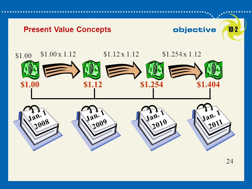 Click to edit Master title style 19 24 Jan. 1 2009 Jan. 1 2010 Jan. 1 2011 $1.00 x 1.12$1.12 x 1.12 Present Value Concepts $1.254 x 1.12 Jan. 1 2008 $