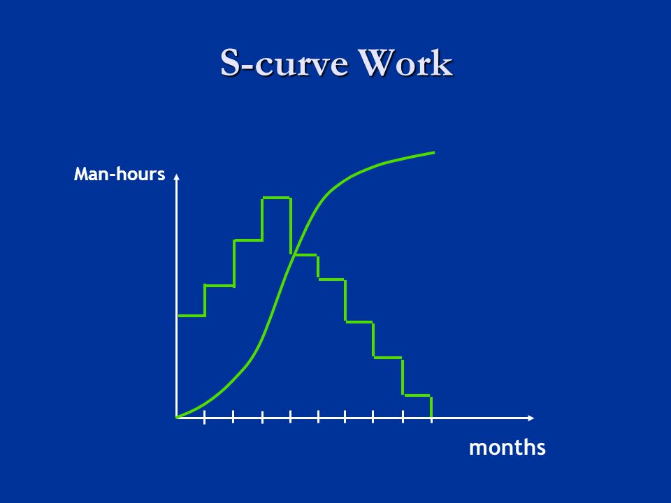 S-curve Work Man-hours months