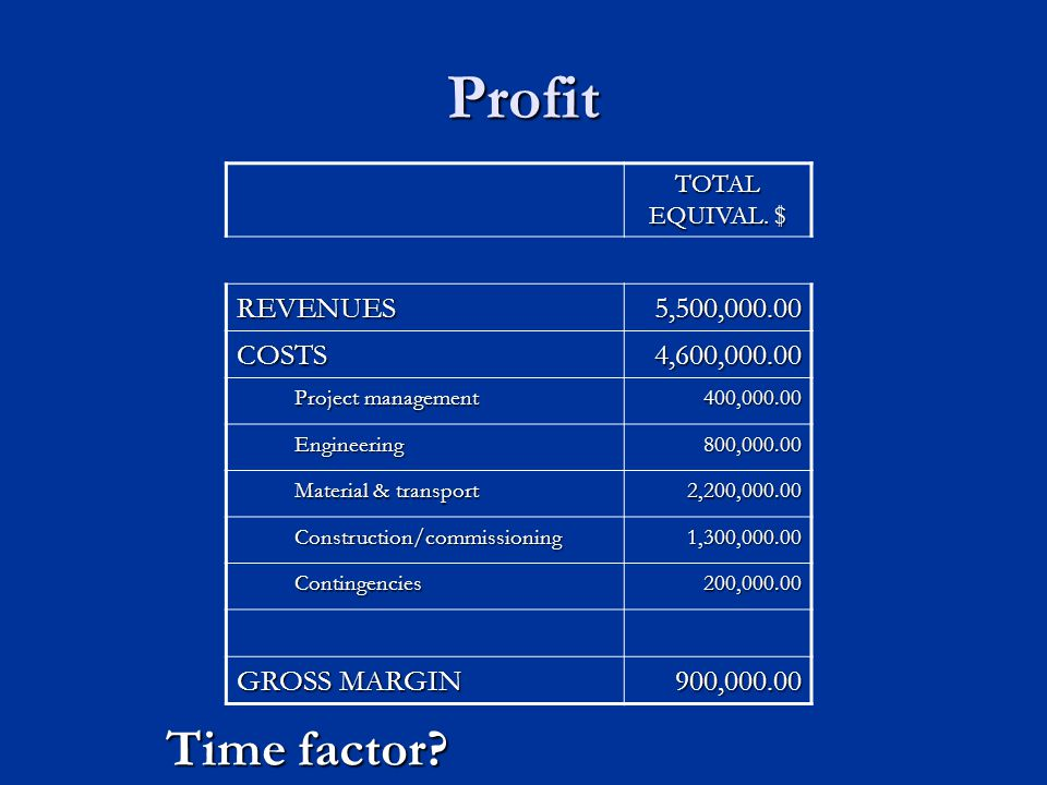 Profit TOTAL EQUIVAL.