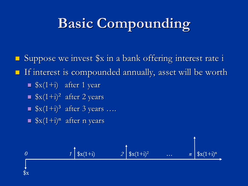 Basic Compounding Suppose we invest $x in a bank offering interest rate i Suppose we invest $x in a bank offering interest rate i If interest is compounded annually, asset will be worth If interest is compounded annually, asset will be worth $x(1+i) after 1 year $x(1+i) after 1 year $x(1+i) 2 after 2 years $x(1+i) 2 after 2 years $x(1+i) 3 after 3 years ….