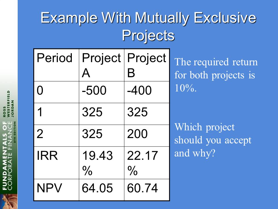 Example With Mutually Exclusive Projects PeriodProject A Project B 0-500-400 1325 2 200 IRR19.43 % 22.17 % NPV64.0560.74 The required return for both projects is 10%.