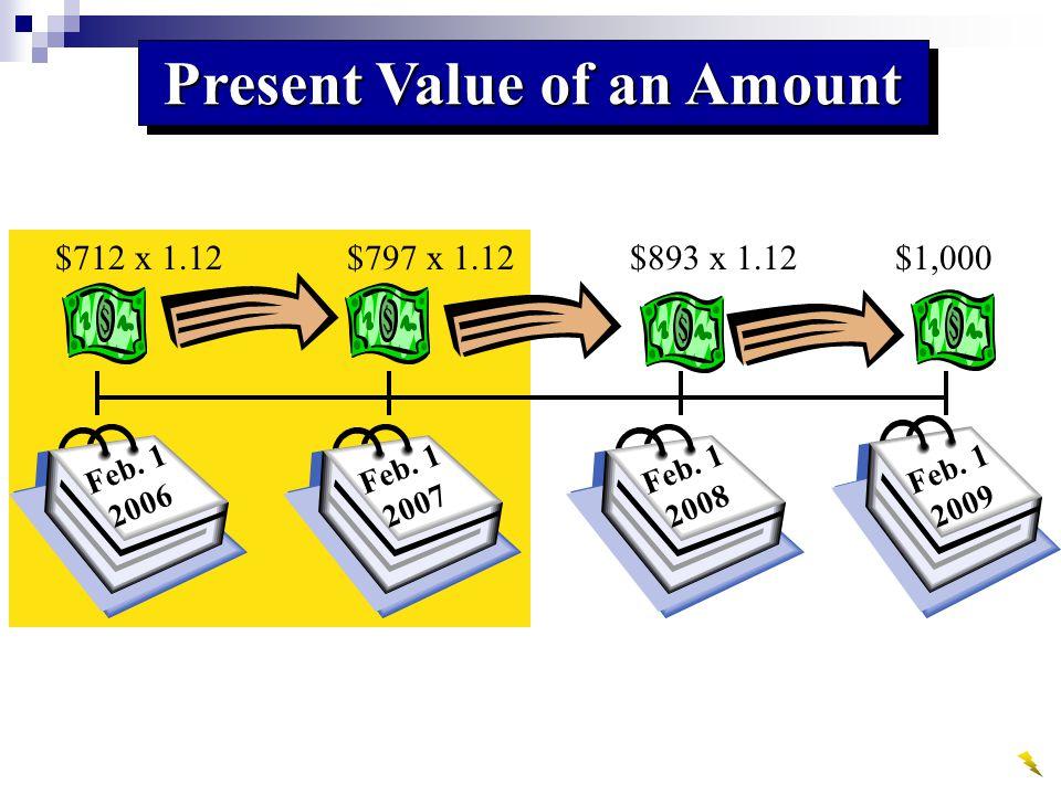 Present Value of an Amount Feb. 1 2006 Feb. 1 2007 Feb. 1 2008 Feb. 1 2009 $712 x 1.12$797 x 1.12$893 x 1.12$1,000