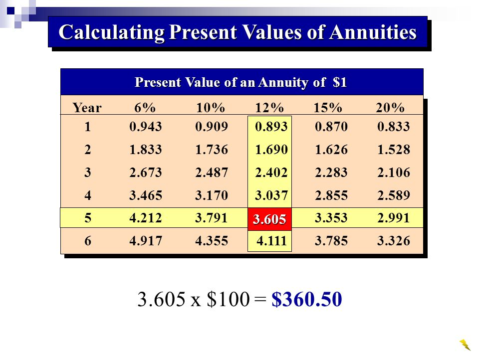 Present Value of an Annuity of $1 10.9430.9090.8930.8700.833 21.8331.7361.6901.6261.528 32.6732.4872.4022.2832.106 43.4653.1703.0372.8552.589 54.2123.7913.6053.3532.991 64.9174.3554.1113.7853.326 Year 6% 10% 12% 15% 20% Calculating Present Values of Annuities 3.605 x $100 = $360.50 3.605