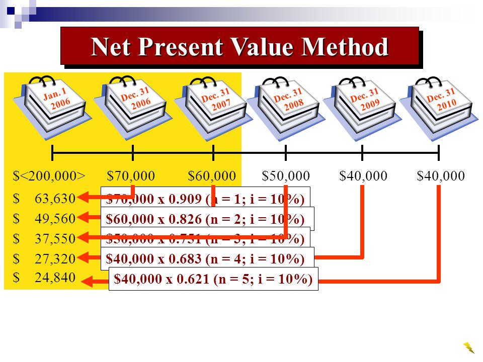 $ 63,630 $70,000 x 0.909 (n = 1; i = 10%) $ 49,560 $60,000 x 0.826 (n = 2; i = 10%) $ 37,550 $50,000 x 0.751 (n = 3; i = 10%) $ 27,320 $40,000 x 0.683