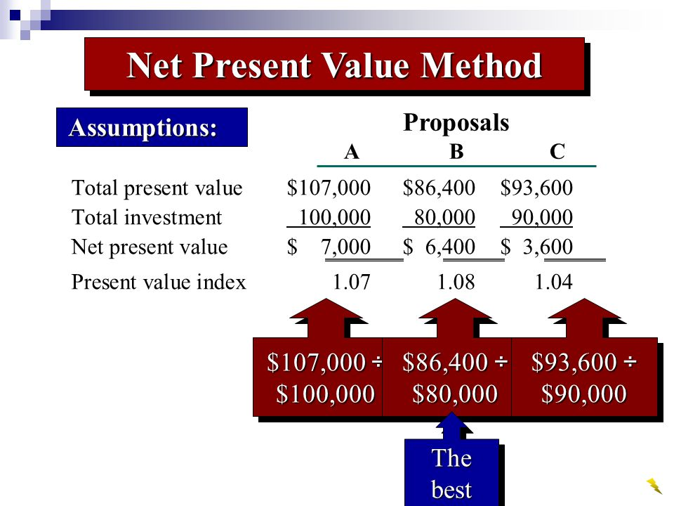 Total present value$107,000$86,400$93,600 Total investment 100,000 80,000 90,000 Net present value$ 7,000$ 6,400$ 3,600 Present value index1.07 1.08 1.04 Assumptions: Assumptions: Proposals ABC $107,000 ÷ $100,000 $86,400 ÷ $80,000 $93,600 ÷ $90,000 The best Net Present Value Method