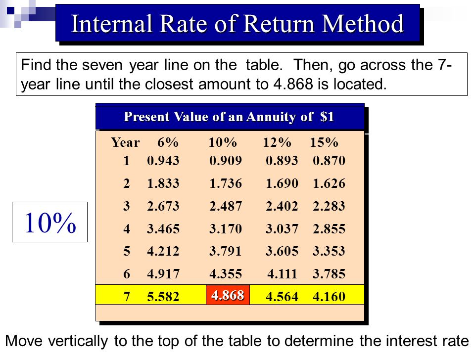 Present Value of an Annuity of $1 10.9430.9090.8930.870 21.8331.7361.6901.626 32.6732.4872.4022.283 43.4653.1703.0372.855 54.2123.7913.6053.353 64.9174.3554.1113.785 75.5824.8684.5644.160 Year 6% 10% 12% 15% 4.868 Internal Rate of Return Method Find the seven year line on the table.