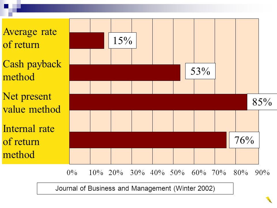 Average rate of return Cash payback method Net present value method Internal rate of return method 0% 10% 20% 30% 40% 50% 60% 70% 80% 90% 15% 53% 85% 76% Journal of Business and Management (Winter 2002)