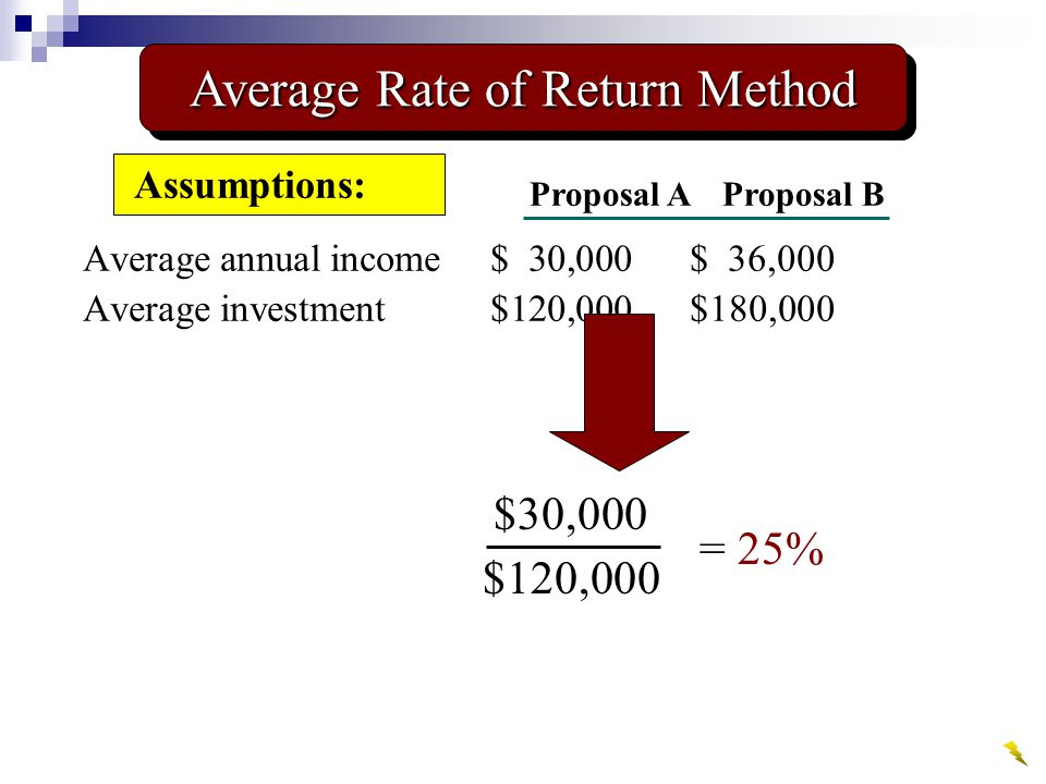 Average annual income$ 30,000$ 36,000 Average investment$120,000$180,000 Assumptions: Proposal AProposal B $30,000 $120,000 = 25% Average Rate of Return Method