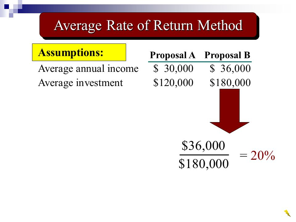 Average annual income$ 30,000$ 36,000 Average investment$120,000$180,000 Assumptions: Proposal AProposal B $36,000 $180,000 = 20% Average Rate of Return Method