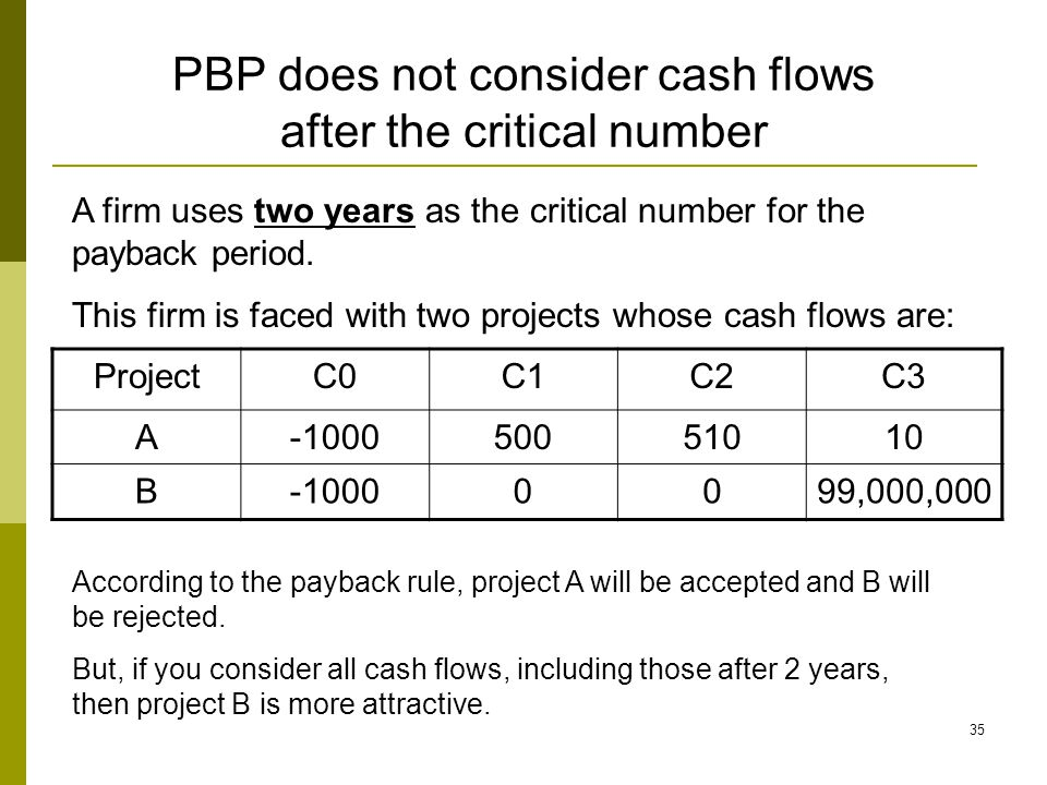 35 PBP does not consider cash flows after the critical number ProjectC0C1C2C3 A-100050051010 B-10000099,000,000 A firm uses two years as the critical