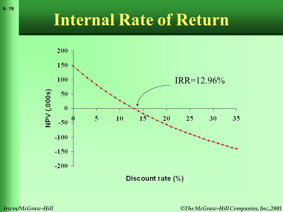 © The McGraw-Hill Companies, Inc.,2001 6- 19 Irwin/McGraw-Hill Internal Rate of Return IRR=12.96%