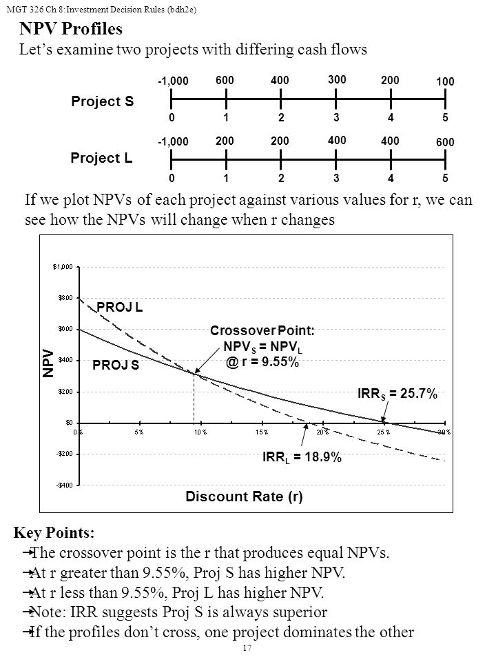 MGT 326 Ch 8:Investment Decision Rules (bdh2e) 17 NPV Profiles Let's examine two projects with differing cash flows Project S Project L If we plot NPVs of each project against various values for r, we can see how the NPVs will change when r changes 600 300 400200 01234 -1,000 5 100 200 400 200400 01234 -1,000 5 600 Key Points:  The crossover point is the r that produces equal NPVs.