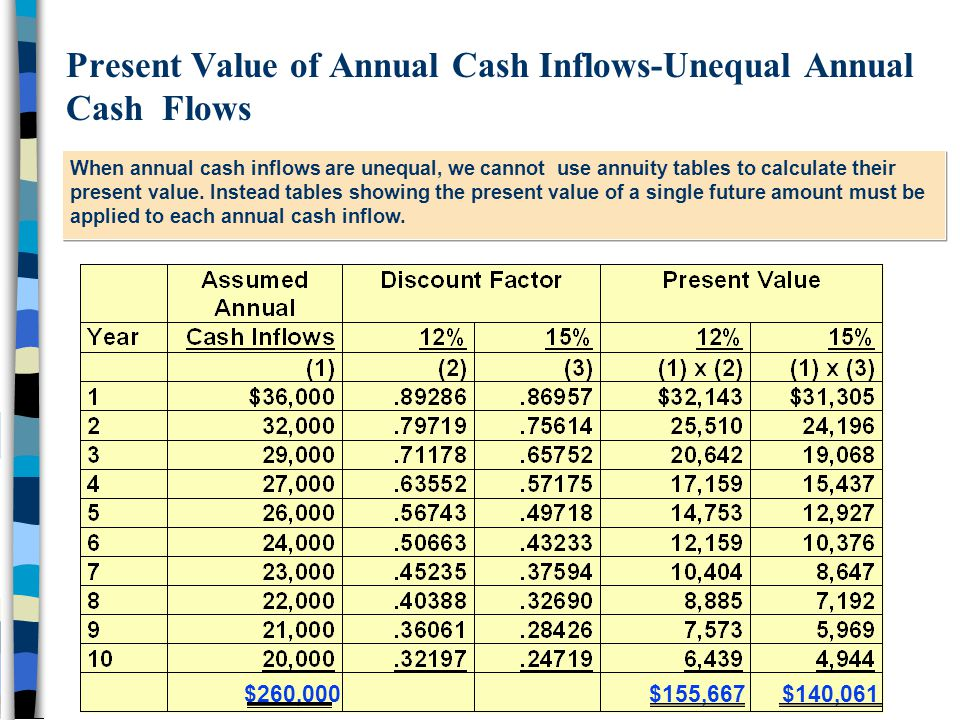 Present Value of Annual Cash Inflows-Unequal Annual Cash Flows When annual cash inflows are unequal, we cannot use annuity tables to calculate their present value.