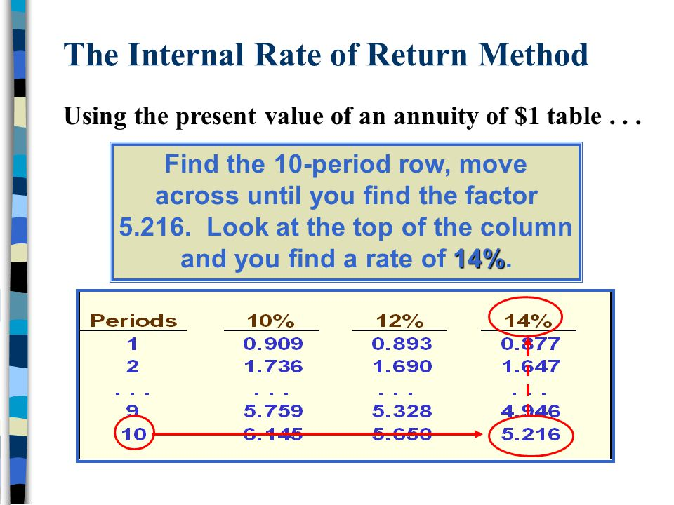 The Internal Rate of Return Method 14% Find the 10-period row, move across until you find the factor 5.216. Look at the top of the column and you find