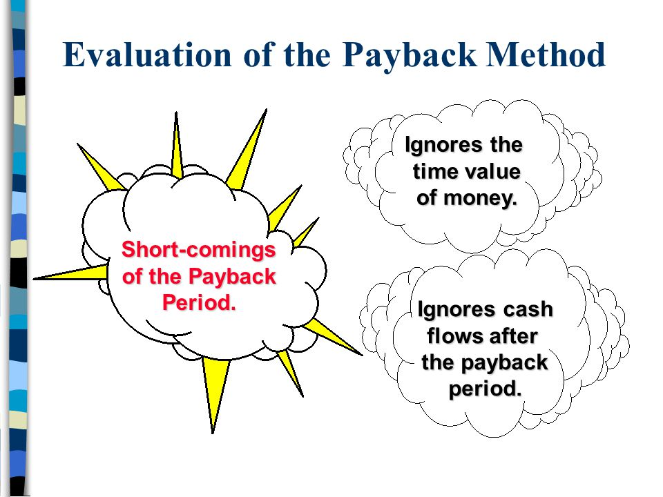 Evaluation of the Payback Method Ignores the time value of money. Ignores cash flows after the payback period. Short-comings of the Payback Period.