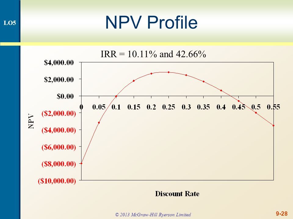 9-28 NPV Profile IRR = 10.11% and 42.66% LO5 © 2013 McGraw-Hill Ryerson Limited
