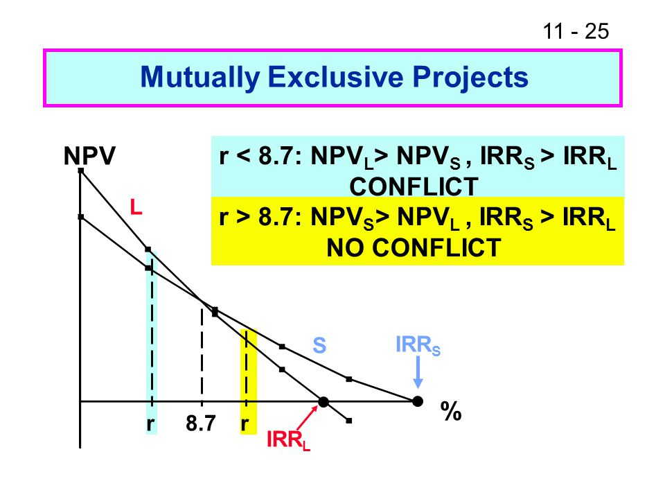 11 - 25 Mutually Exclusive Projects r 8.7 r NPV % IRR S IRR L L S r NPV S, IRR S > IRR L CONFLICT r > 8.7: NPV S > NPV L, IRR S > IRR L NO CONFLICT